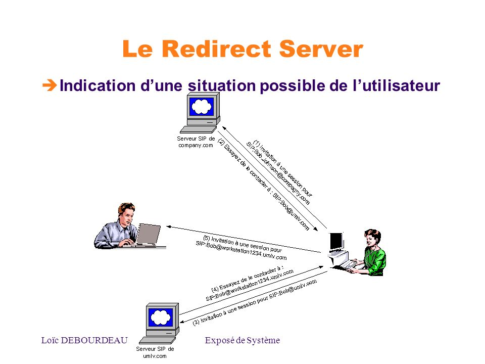 Le Redirect Server Indication d'une situation possible de l'utilisateur.