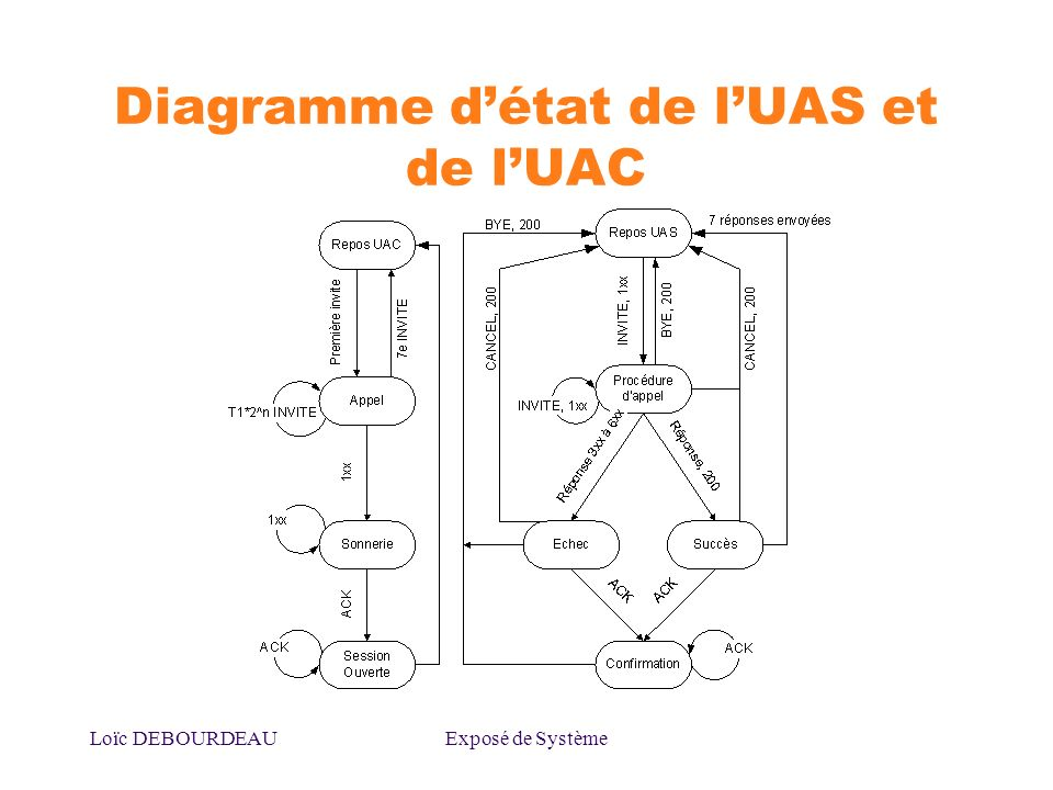 Diagramme d'état de l'UAS et de l'UAC