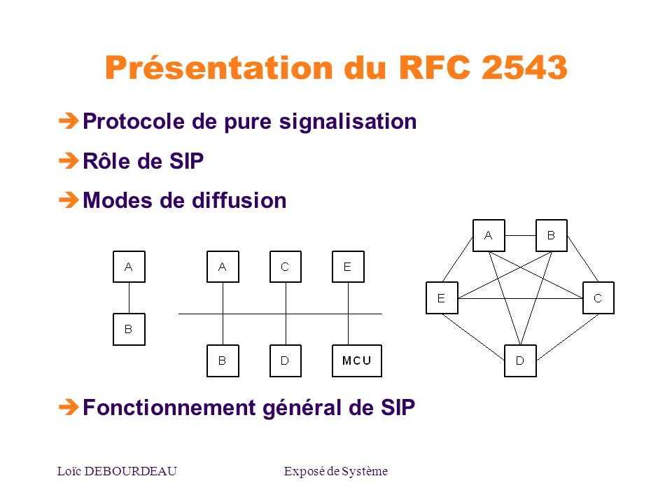 Présentation du RFC 2543 Protocole de pure signalisation Rôle de SIP