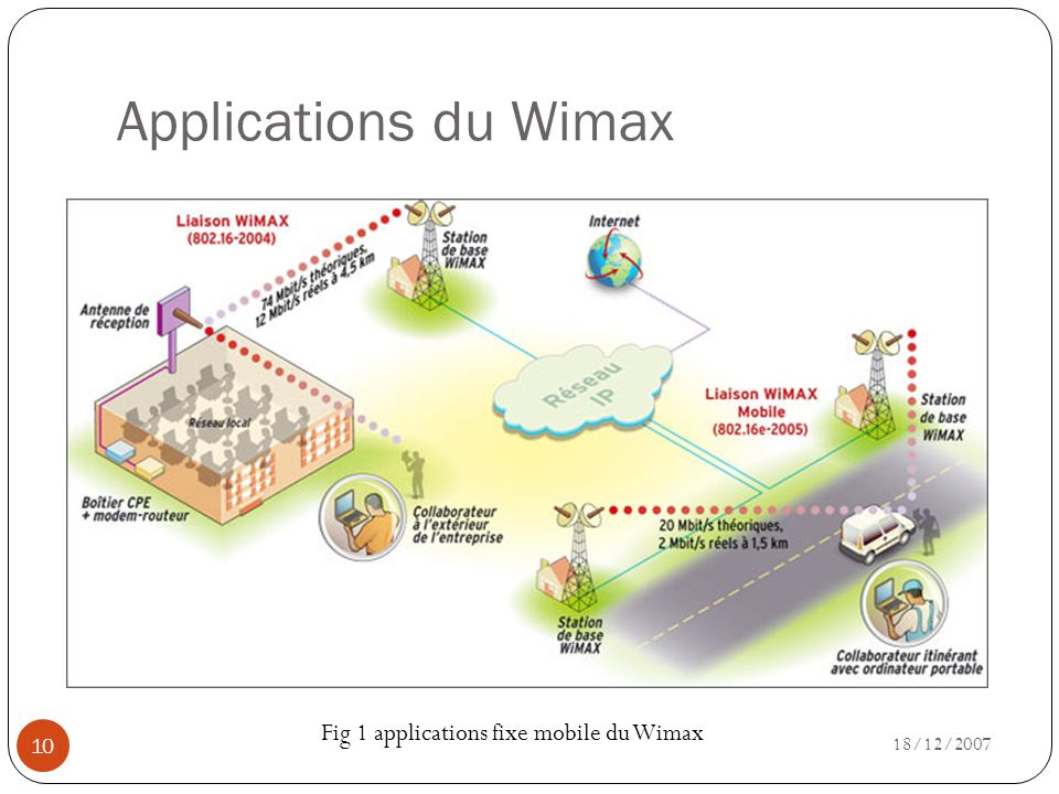 Fig 1 applications fixe mobile du Wimax