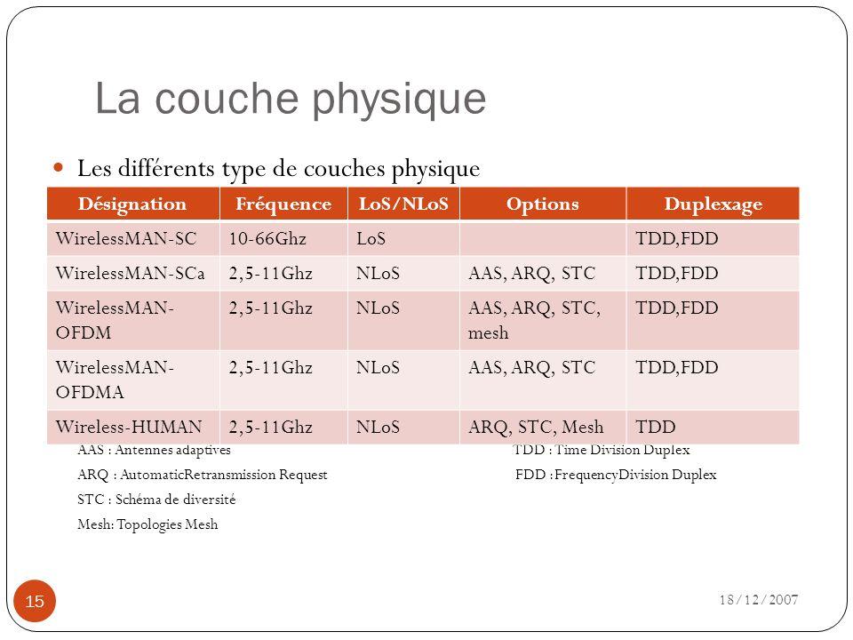 La couche physique Les différents type de couches physique Désignation