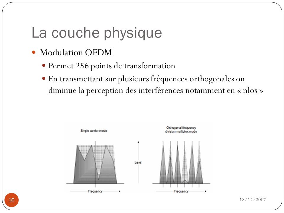 La couche physique Modulation OFDM Permet 256 points de transformation