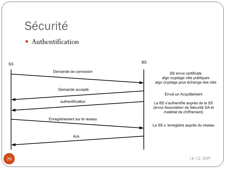 Sécurité Authentification 18/12/2007