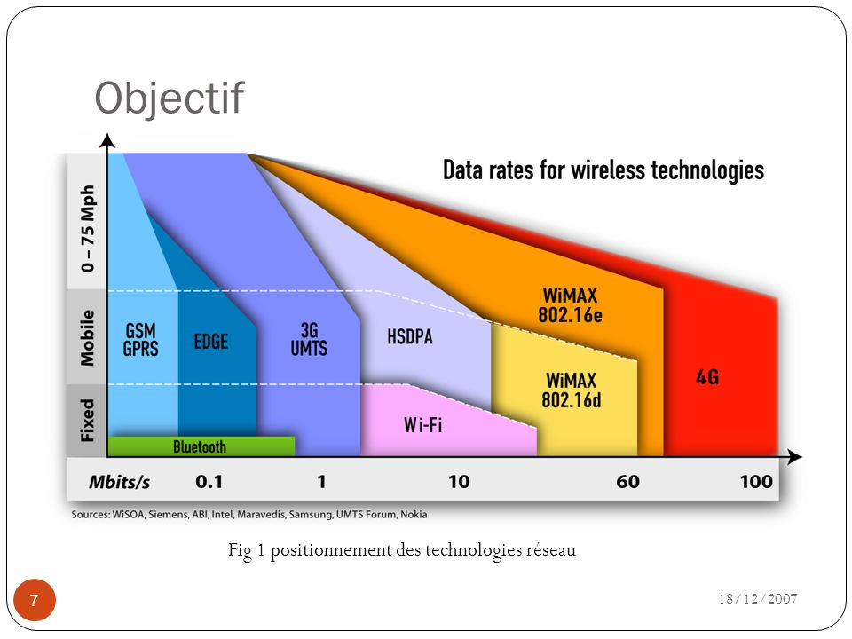 Objectif Fig 1 positionnement des technologies réseau 18/12/2007