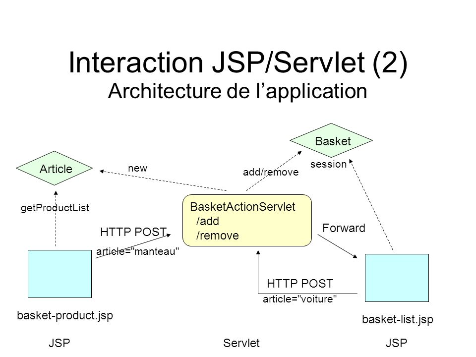 Interaction JSP/Servlet (2)