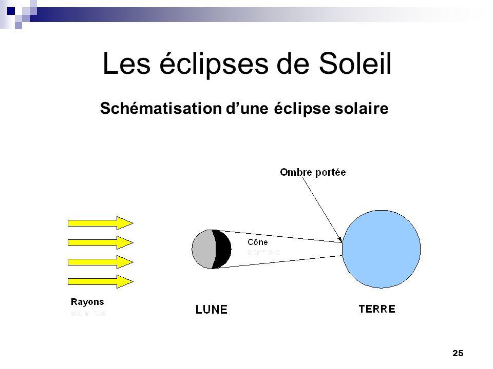 Schématisation d'une éclipse solaire