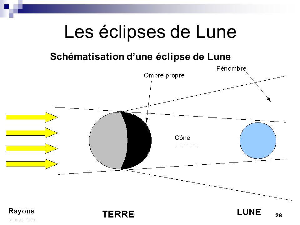 Schématisation d'une éclipse de Lune