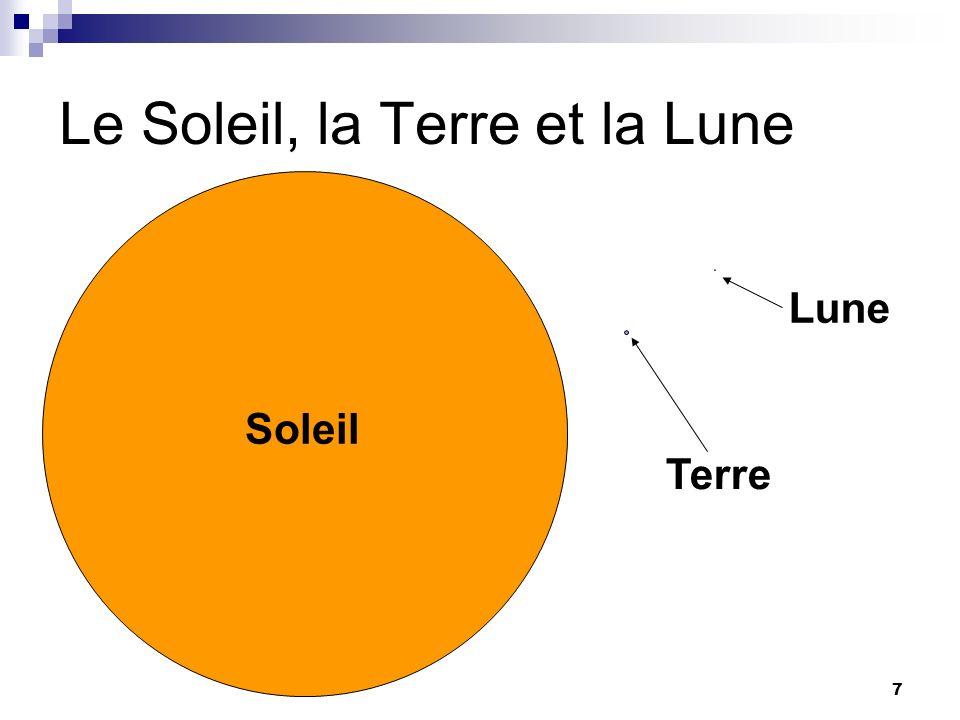 Le Soleil, la Terre et la Lune