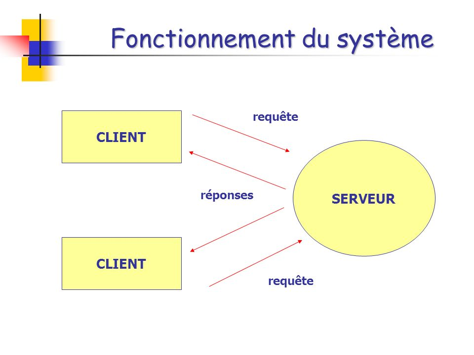 Fonctionnement du système