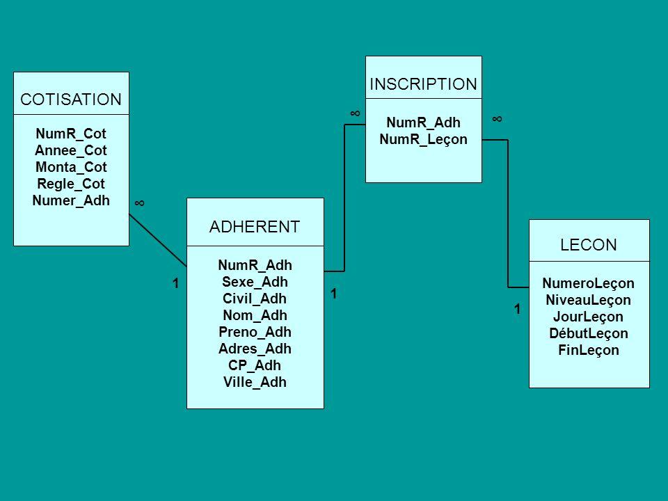 INSCRIPTION COTISATION ∞ ∞ ∞ ADHERENT LECON 1 1 1 NumR_Adh NumR_Leçon