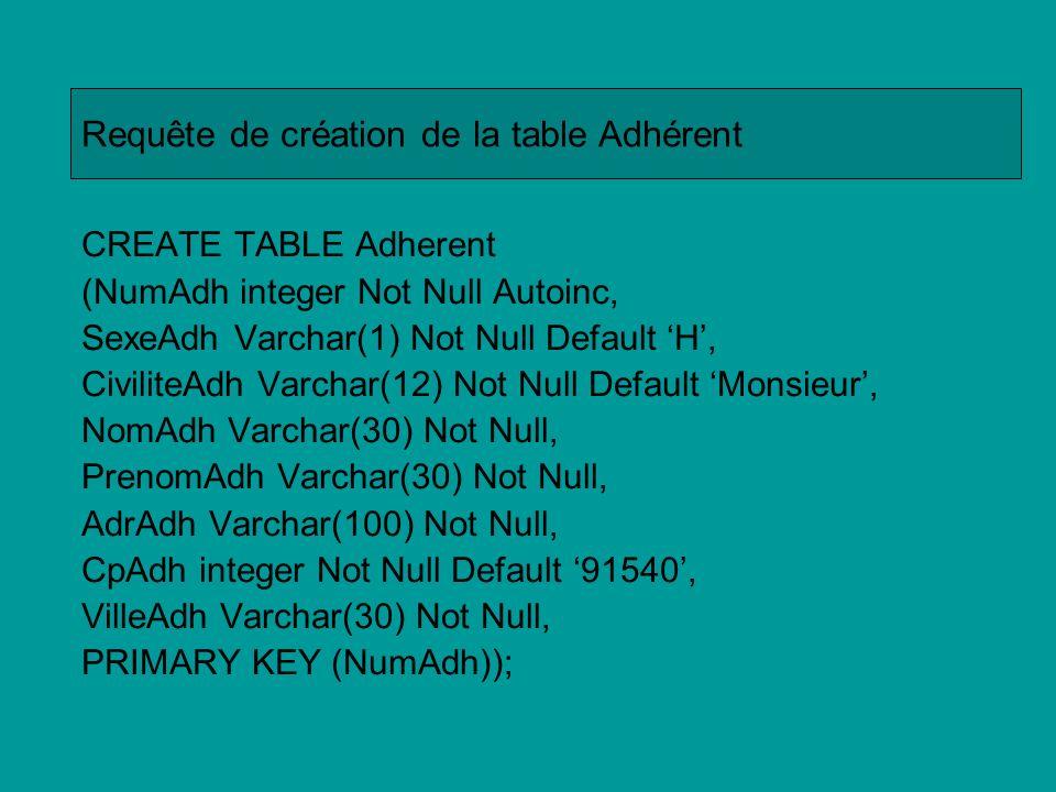 Requête de création de la table Adhérent