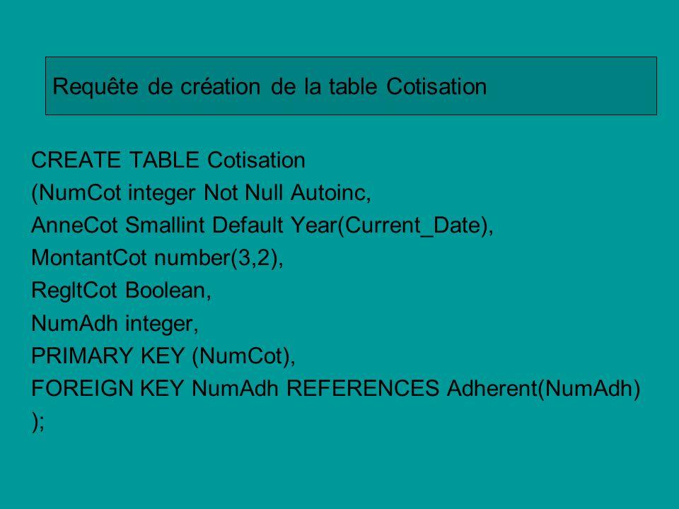 Requête de création de la table Cotisation