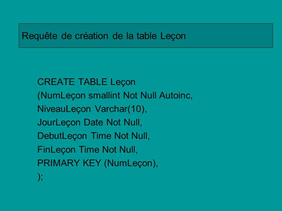 Requête de création de la table Leçon