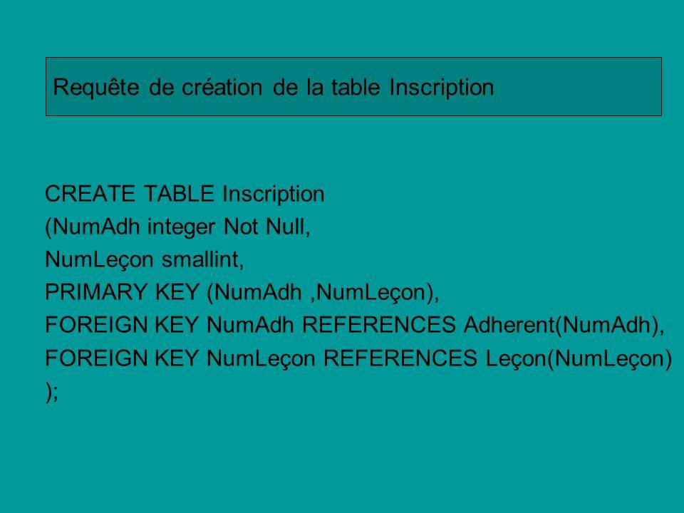 Requête de création de la table Inscription