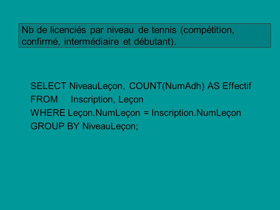 Nb de licenciés par niveau de tennis (compétition, confirmé, intermédiaire et débutant).