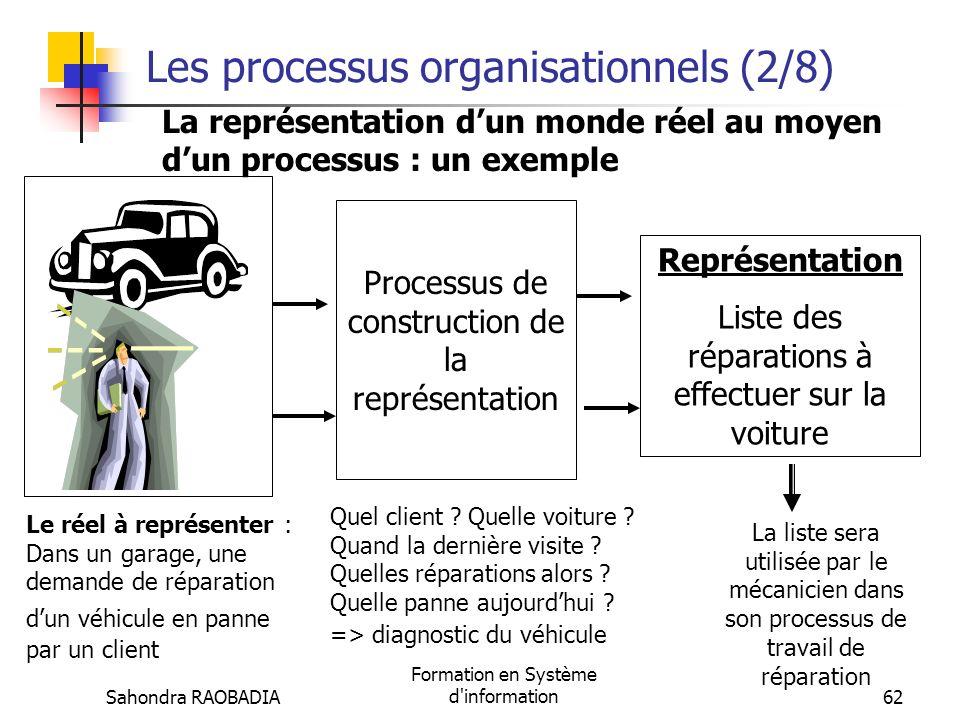 Les processus organisationnels (2/8)