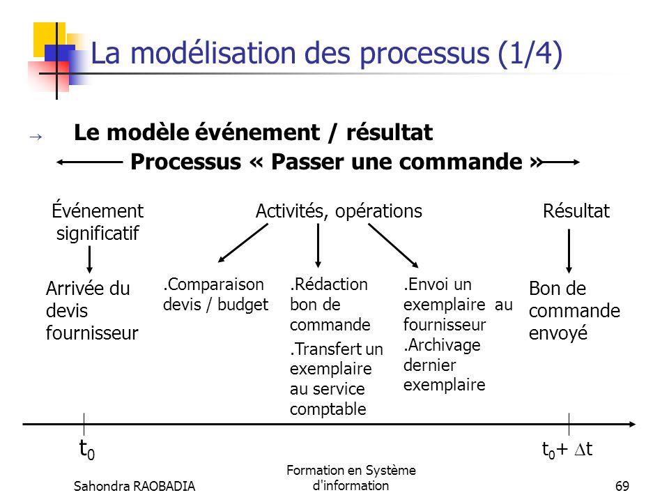 La modélisation des processus (1/4)