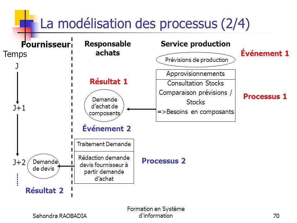 La modélisation des processus (2/4)