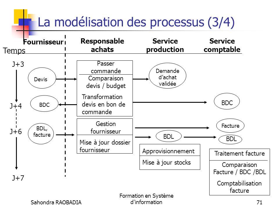 La modélisation des processus (3/4)