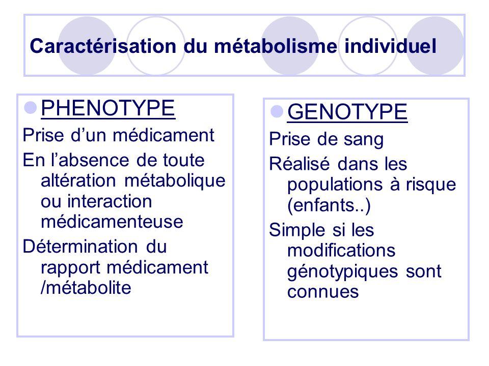 Caractérisation du métabolisme individuel
