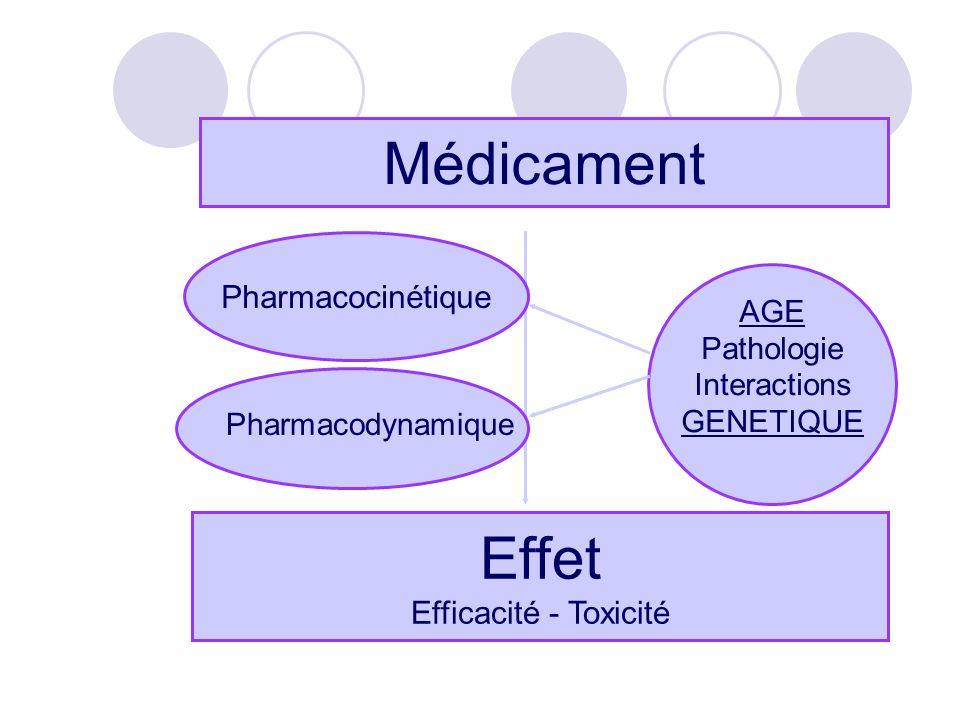 Médicament Effet Pharmacocinétique Efficacité - Toxicité AGE