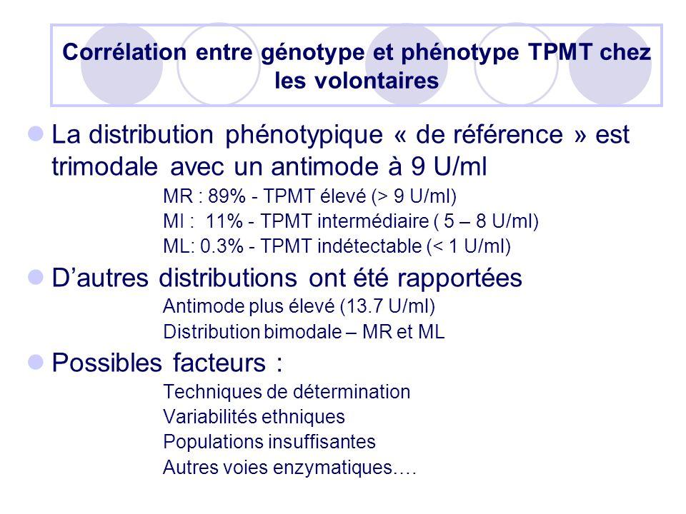 Corrélation entre génotype et phénotype TPMT chez les volontaires