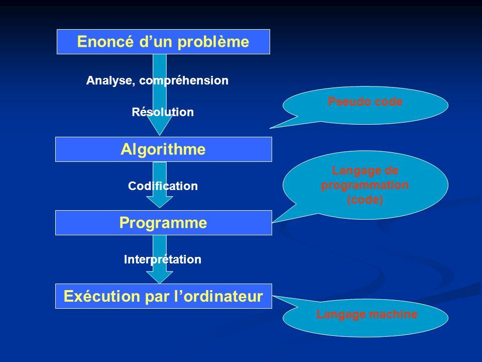 Langage de programmation (code) Exécution par l'ordinateur
