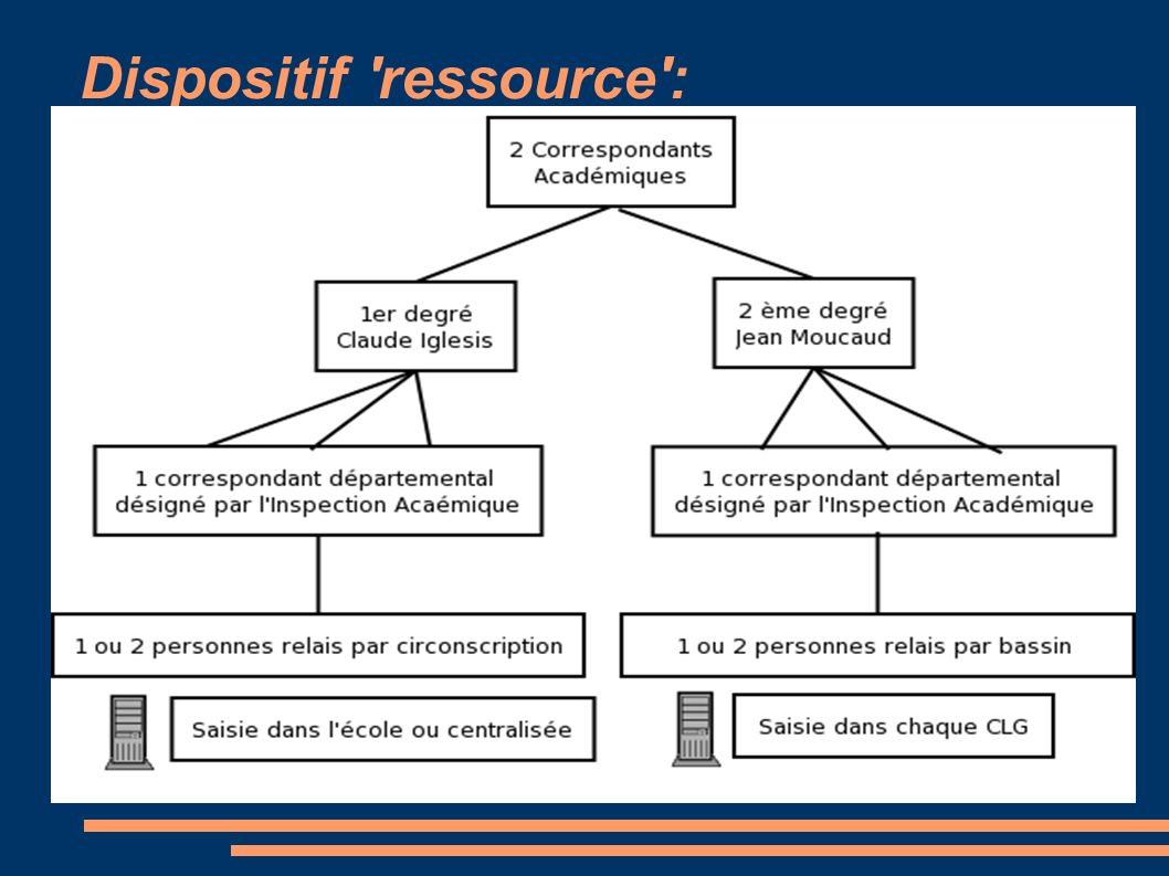Dispositif ressource :