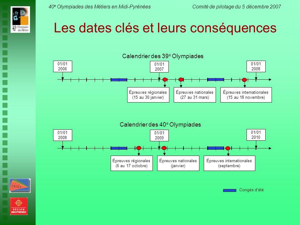 Les dates clés et leurs conséquences