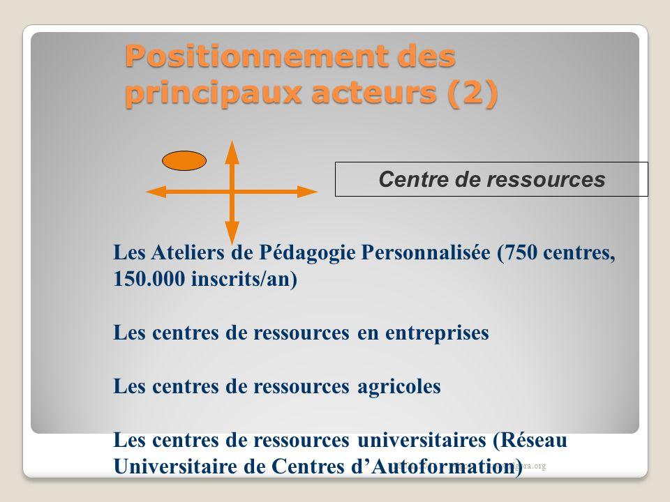 Positionnement des principaux acteurs (2)