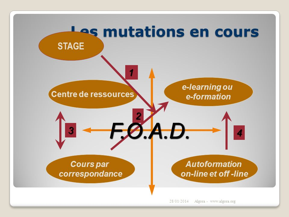 F.O.A.D. Les mutations en cours STAGE 1 2 3 4 e-learning ou