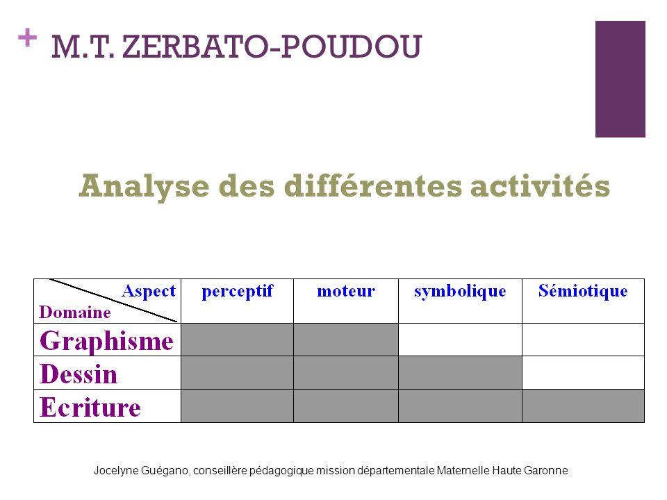 Analyse des différentes activités