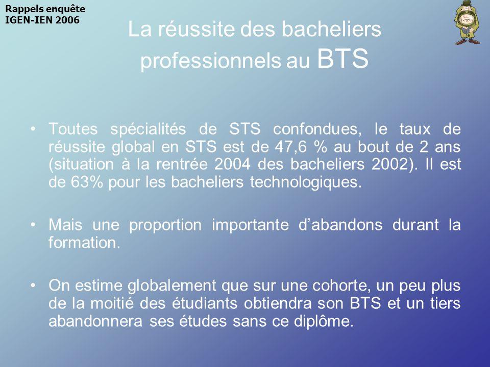 La réussite des bacheliers professionnels au BTS