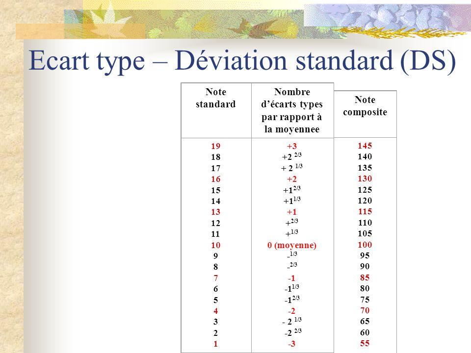 Ecart type – Déviation standard (DS)