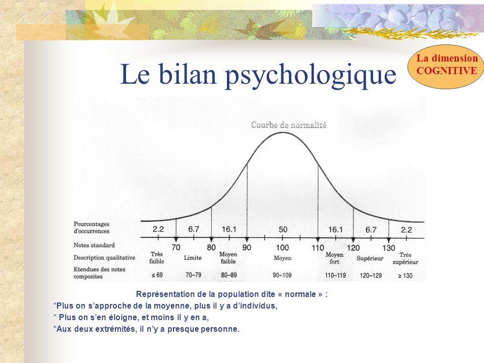 Le bilan psychologique