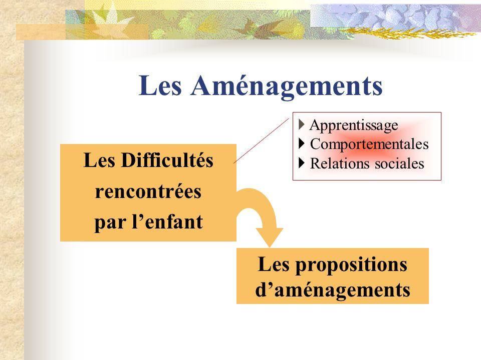 Les propositions d'aménagements