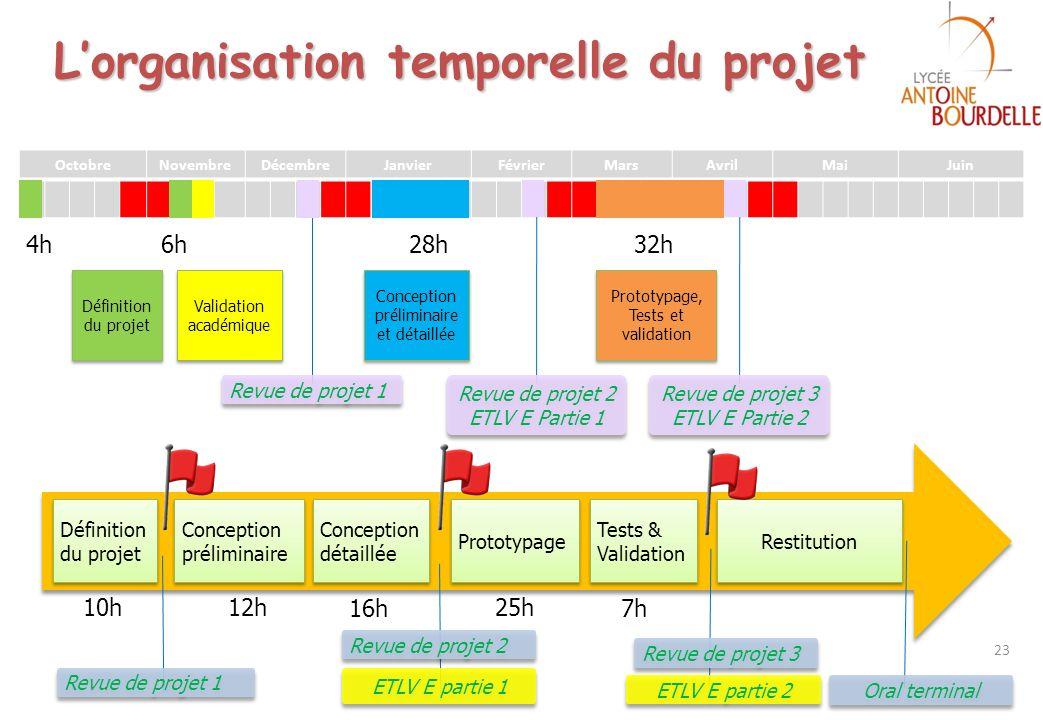 L'organisation temporelle du projet