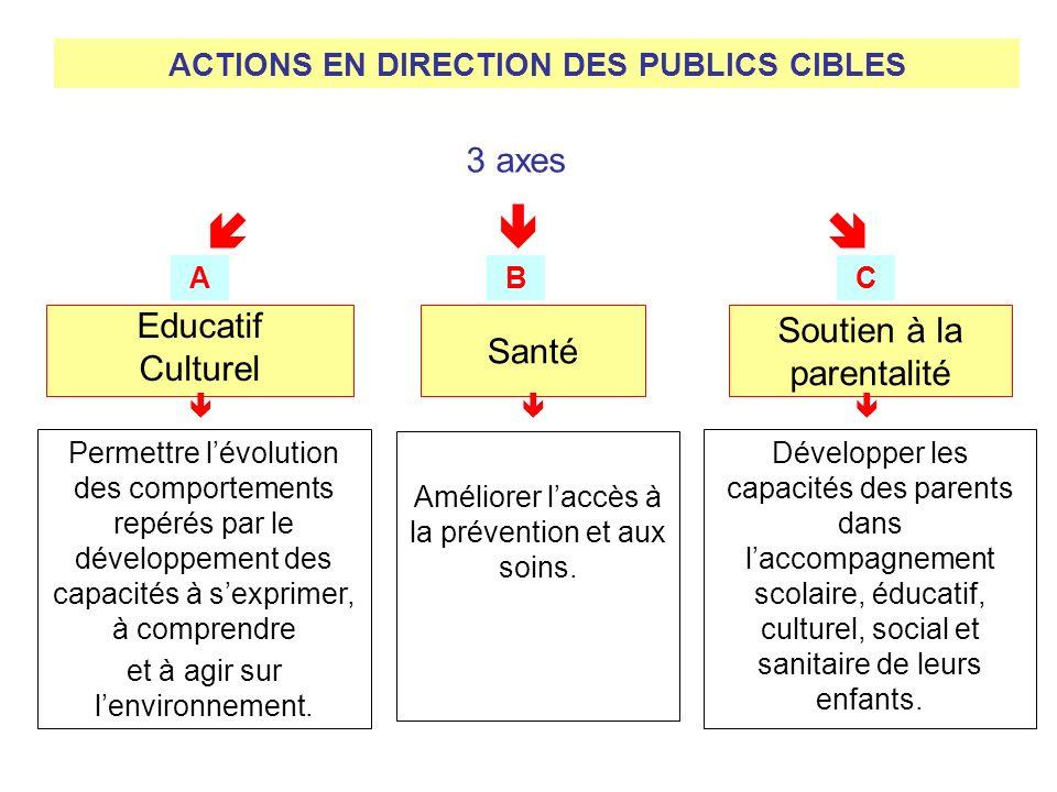 ACTIONS EN DIRECTION DES PUBLICS CIBLES