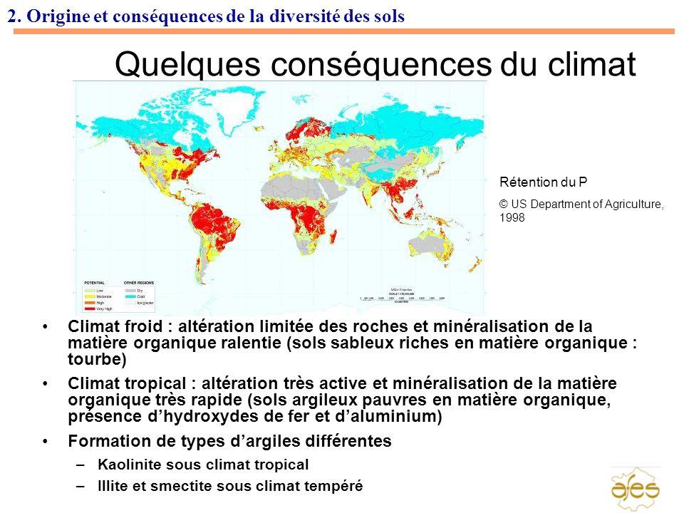 Quelques conséquences du climat