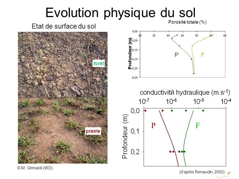 Evolution physique du sol
