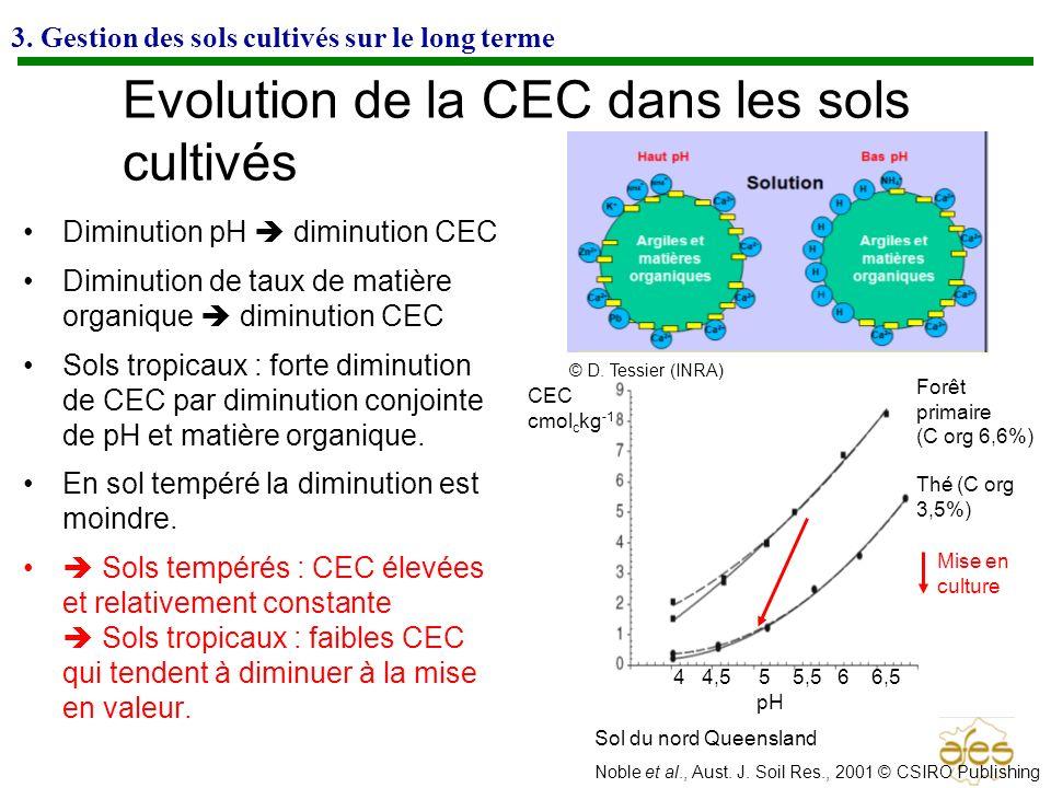 Evolution de la CEC dans les sols cultivés