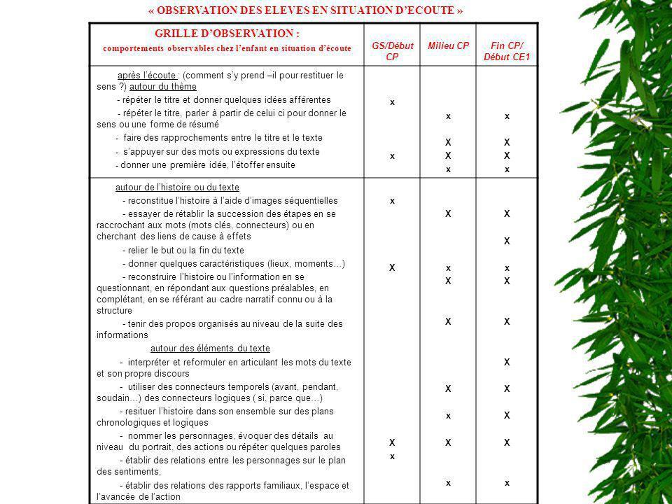 « OBSERVATION DES ELEVES EN SITUATION D'ECOUTE »