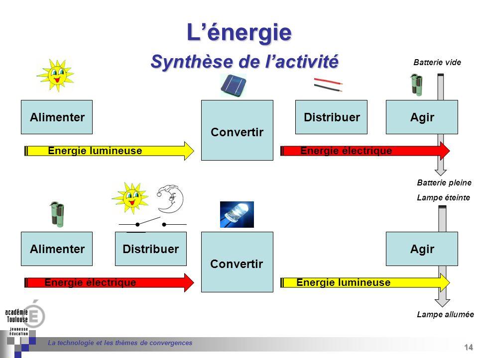 L'énergie Synthèse de l'activité Alimenter Distribuer Agir Convertir