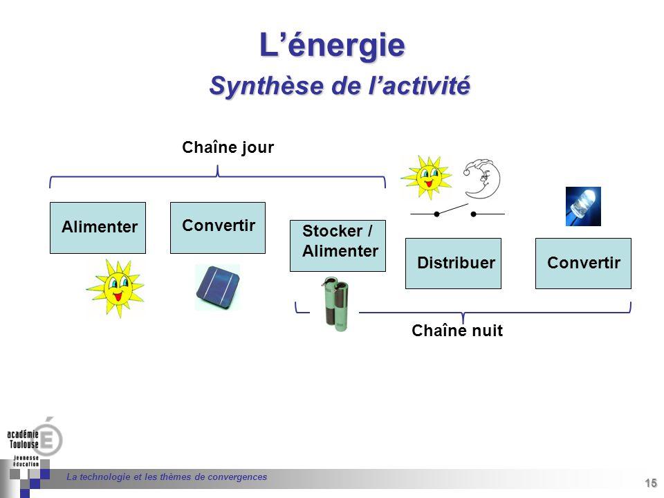 L'énergie Synthèse de l'activité Chaîne jour Alimenter Convertir