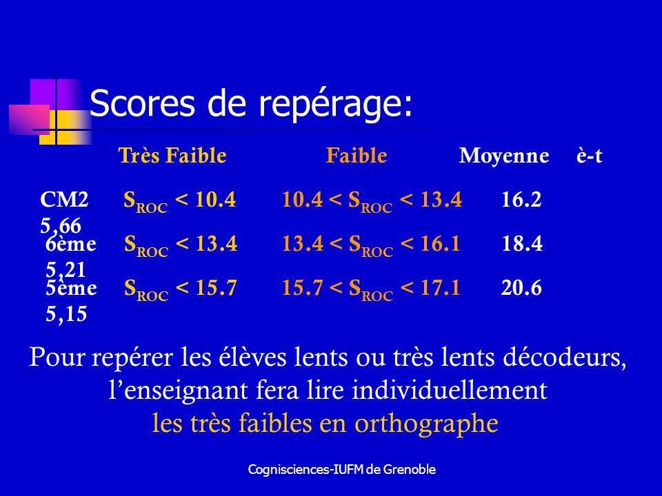 Scores de repérage:Très Faible Faible Moyenne è-t.