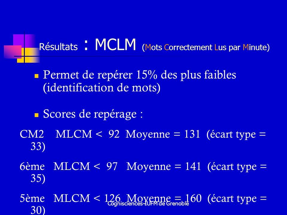 Résultats : MCLM (Mots Correctement Lus par Minute)