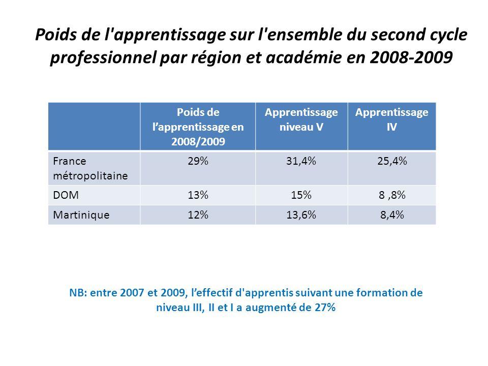 Poids de l apprentissage sur l ensemble du second cycle professionnel par région et académie en 2008-2009