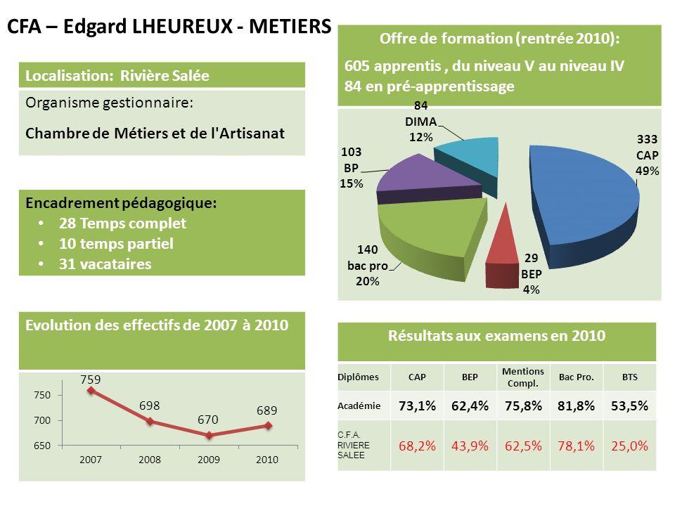 CFA – Edgard LHEUREUX - METIERS