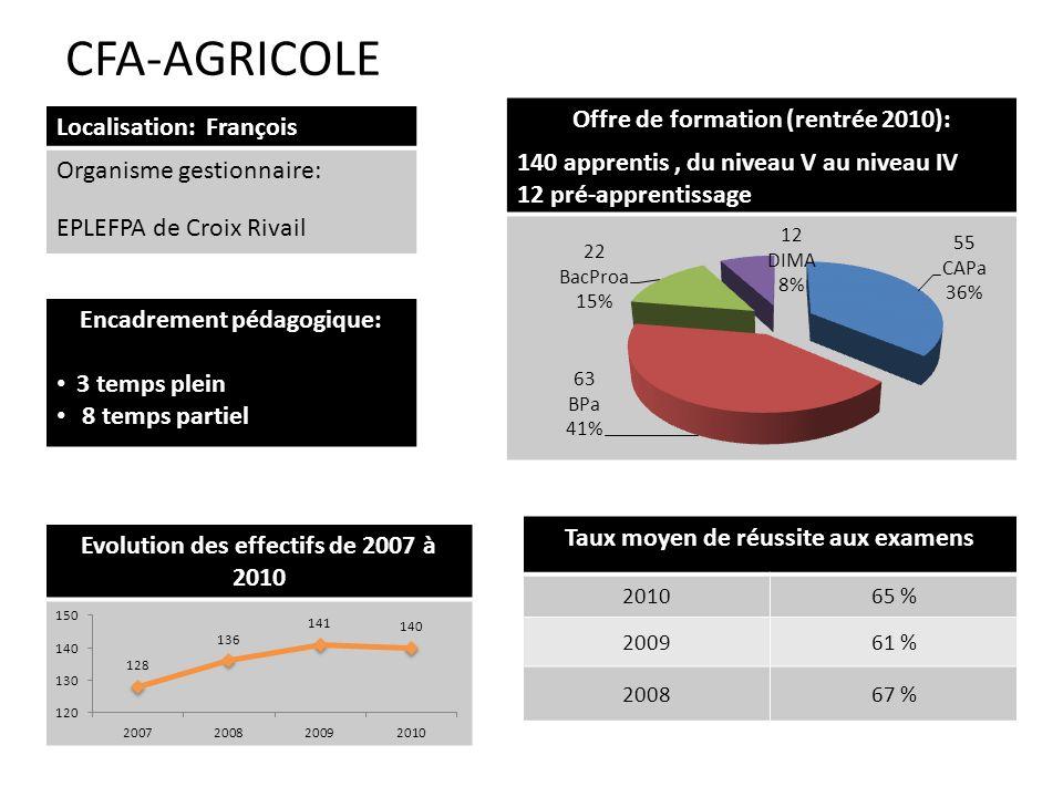 CFA-AGRICOLE Offre de formation (rentrée 2010): Localisation: François