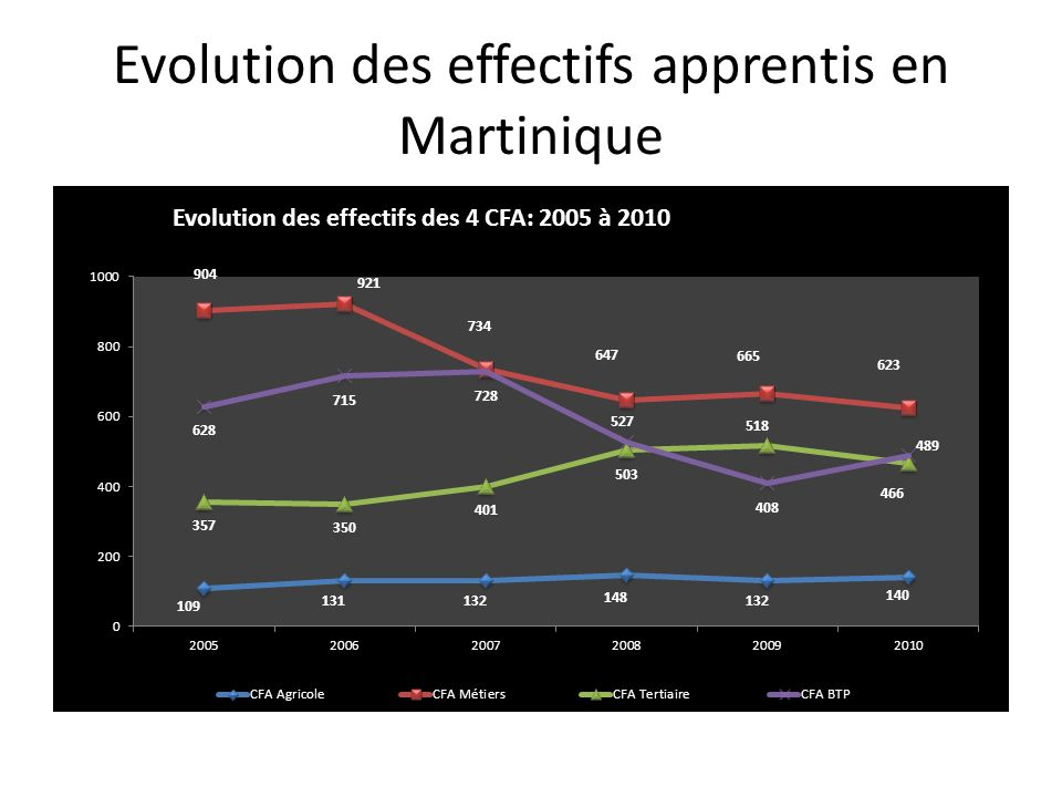 Evolution des effectifs apprentis en Martinique